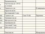 Список названий улиц Кишинёва
