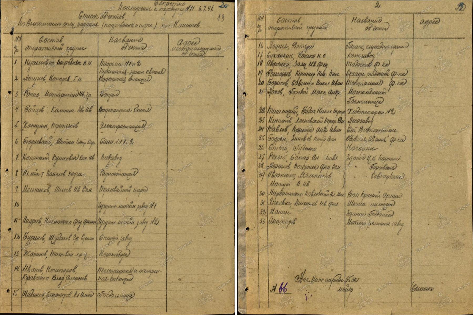 Кишинёв 1941 документы