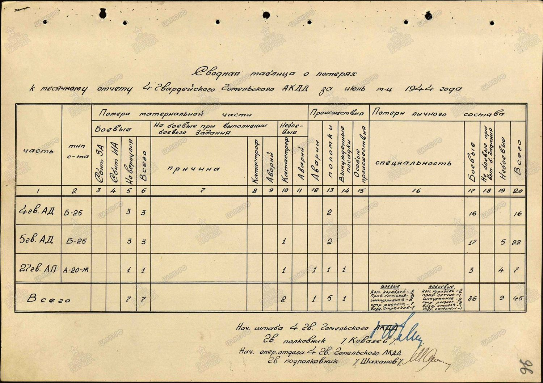 ЦАМО РФ (документ найден Алексеем Русановым)